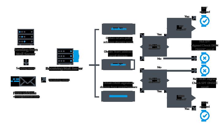 DMARC-Analyzer-Infographic-LIGGEND