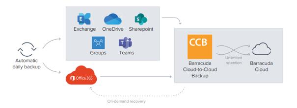 C2C Backup Diagram