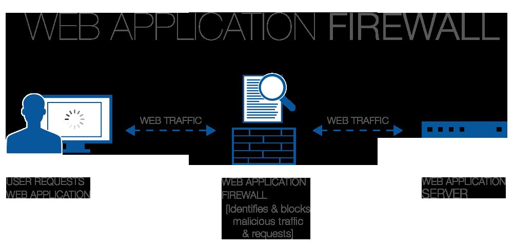 Identify-Web-Application-Firewall-WAFW00F-1000x482